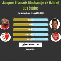 Jacques Francois Moubandje vs Gabriel dos Santos h2h player stats