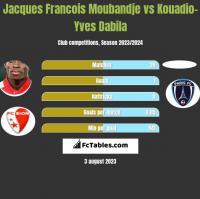 Jacques Francois Moubandje vs Kouadio-Yves Dabila h2h player stats