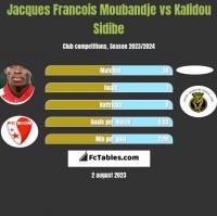 Jacques Francois Moubandje vs Kalidou Sidibe h2h player stats