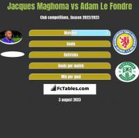 Jacques Maghoma vs Adam Le Fondre h2h player stats