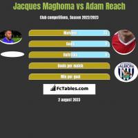 Jacques Maghoma vs Adam Reach h2h player stats