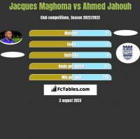 Jacques Maghoma vs Ahmed Jahouh h2h player stats