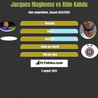 Jacques Maghoma vs Aldo Kalulu h2h player stats