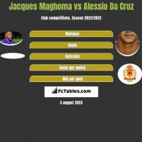 Jacques Maghoma vs Alessio Da Cruz h2h player stats
