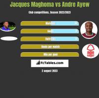 Jacques Maghoma vs Andre Ayew h2h player stats