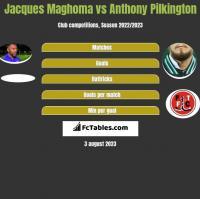 Jacques Maghoma vs Anthony Pilkington h2h player stats