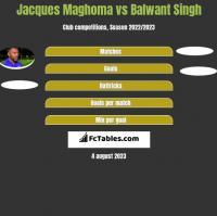 Jacques Maghoma vs Balwant Singh h2h player stats