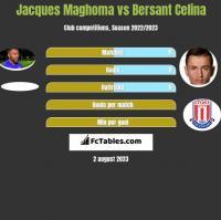 Jacques Maghoma vs Bersant Celina h2h player stats