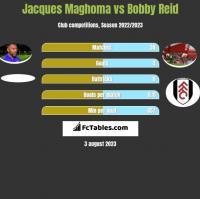 Jacques Maghoma vs Bobby Reid h2h player stats