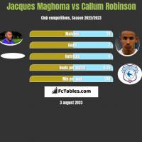 Jacques Maghoma vs Callum Robinson h2h player stats