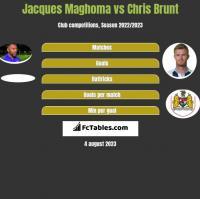 Jacques Maghoma vs Chris Brunt h2h player stats