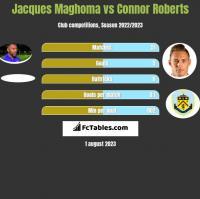Jacques Maghoma vs Connor Roberts h2h player stats
