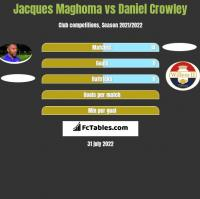 Jacques Maghoma vs Daniel Crowley h2h player stats