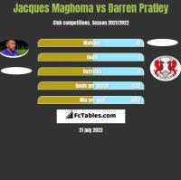 Jacques Maghoma vs Darren Pratley h2h player stats