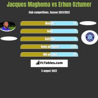 Jacques Maghoma vs Erhun Oztumer h2h player stats