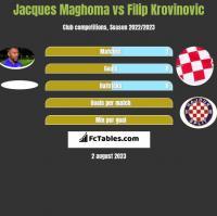Jacques Maghoma vs Filip Krovinovic h2h player stats