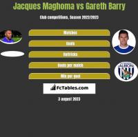 Jacques Maghoma vs Gareth Barry h2h player stats