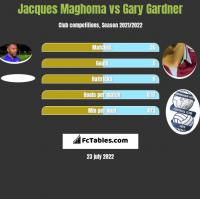 Jacques Maghoma vs Gary Gardner h2h player stats