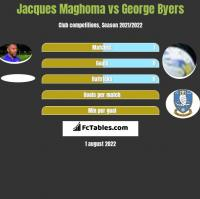 Jacques Maghoma vs George Byers h2h player stats