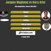 Jacques Maghoma vs Harry Arter h2h player stats