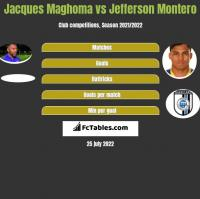 Jacques Maghoma vs Jefferson Montero h2h player stats