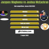 Jacques Maghoma vs Joshua McEachran h2h player stats