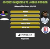 Jacques Maghoma vs Joshua Onomah h2h player stats