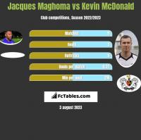 Jacques Maghoma vs Kevin McDonald h2h player stats