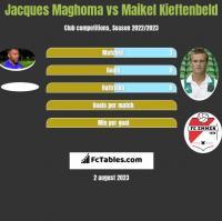 Jacques Maghoma vs Maikel Kieftenbeld h2h player stats