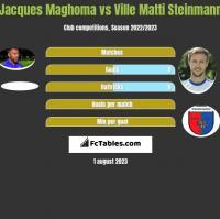 Jacques Maghoma vs Ville Matti Steinmann h2h player stats
