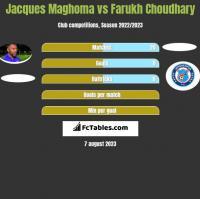 Jacques Maghoma vs Farukh Choudhary h2h player stats