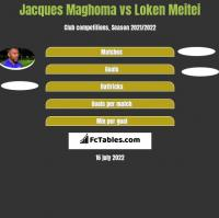 Jacques Maghoma vs Loken Meitei h2h player stats