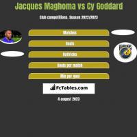 Jacques Maghoma vs Cy Goddard h2h player stats