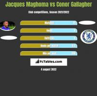 Jacques Maghoma vs Conor Gallagher h2h player stats
