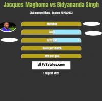 Jacques Maghoma vs Bidyananda Singh h2h player stats