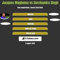 Jacques Maghoma vs Surchandra Singh h2h player stats