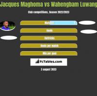 Jacques Maghoma vs Wahengbam Luwang h2h player stats
