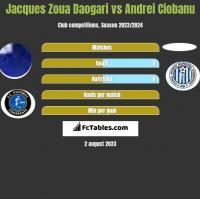 Jacques Zoua Daogari vs Andrei Ciobanu h2h player stats