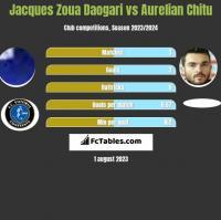 Jacques Zoua Daogari vs Aurelian Chitu h2h player stats