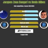 Jacques Zoua Daogari vs Denis Alibec h2h player stats
