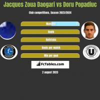 Jacques Zoua Daogari vs Doru Popadiuc h2h player stats