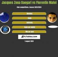 Jacques Zoua Daogari vs Florentin Matei h2h player stats