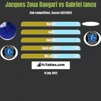 Jacques Zoua Daogari vs Gabriel Iancu h2h player stats