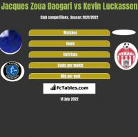 Jacques Zoua Daogari vs Kevin Luckassen h2h player stats