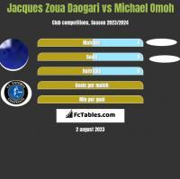 Jacques Zoua Daogari vs Michael Omoh h2h player stats