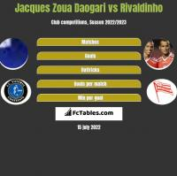 Jacques Zoua Daogari vs Rivaldinho h2h player stats