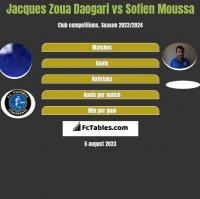 Jacques Zoua Daogari vs Sofien Moussa h2h player stats