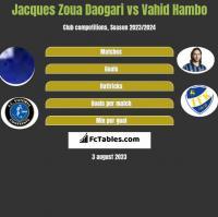 Jacques Zoua Daogari vs Vahid Hambo h2h player stats