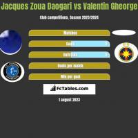 Jacques Zoua Daogari vs Valentin Gheorge h2h player stats
