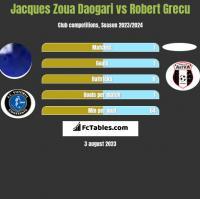 Jacques Zoua Daogari vs Robert Grecu h2h player stats